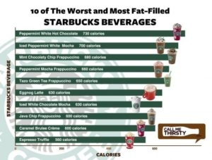 The Shocking Number Of Calories In Your Favorite Coffee Drink